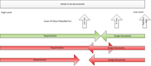 Requirements vs Design